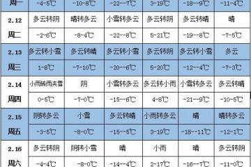 未来一周天气:江淮江南多阴雨天气 ()