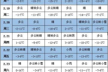 未来一周天气:东北地区气温显著偏高 ()