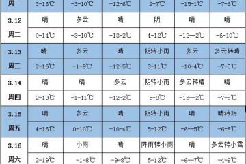 未来一周天气:江南华南晴雨相间 ()