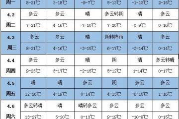 未来一周天气:江南华南有过程性降雨 北方多大风天气 ()
