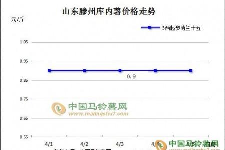 交易维持常态 局部价格微涨 ()