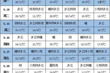 未来一周天气:东北江南等地降雨偏多 北方大部气温起伏明显 ()