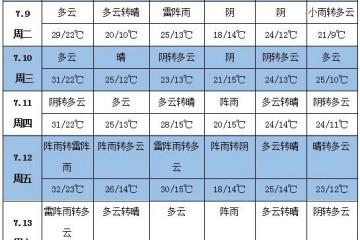 未来一周天气:贵州、广西等地降雨偏多 北方大部较为凉爽