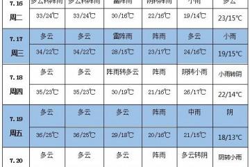 未来一周天气:华北东北多阵雨 西南等地有较强降雨 ()