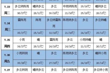 未来一周天气:华北东北西南多降雨 黄淮以南大范围高温 ()