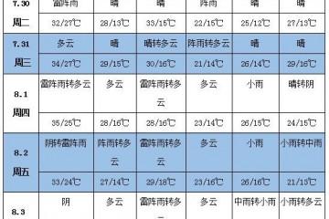 未来一周天气:华北东北强降雨 江淮江南闷热依旧 ()