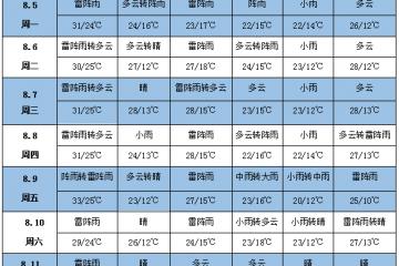 未来一周天气:产区降雨减少