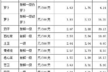 淄博:蔬菜价格升温