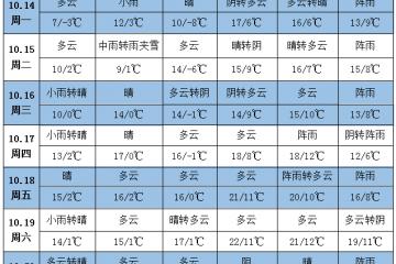 多产区降温又降雨 注意提前防范 ()