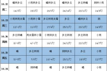 各产区气温回升 西北地区雨雪增多 ()