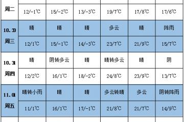 各产区雨雪天气减少 气温或将回升 ()