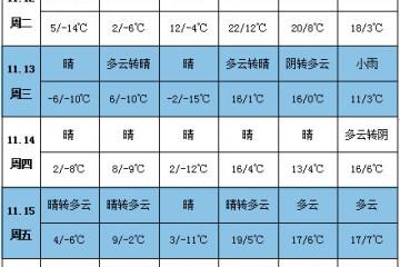 马铃薯产区雨雪增加 注意提前防范 ()