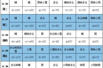 各地降温继续 贵州新薯供应或减少 ()