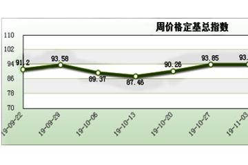 山东寿光:蔬菜价格止跌回涨 ()