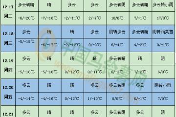 马铃薯产区多晴天 贵州威宁有雨雪 ()