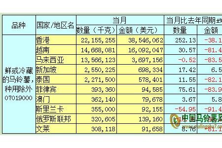 2019年11月马铃薯出口数据分析报告 ()