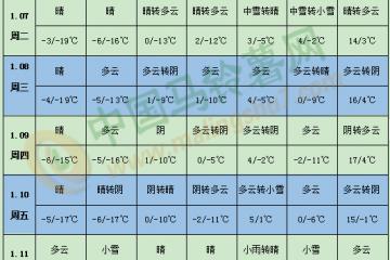 华北南部黄淮将有强雨雪天气
