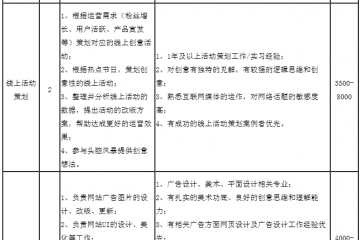 山东天下良田网络信息技术有限公司2020年人才招聘计划 ()