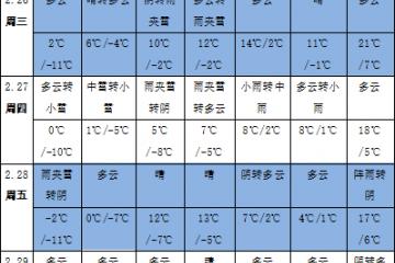 黄淮江汉江淮降水偏多 全国大部气温显著偏高 ()