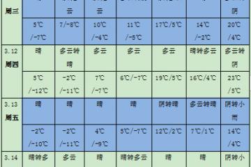 江南华南多降雨天气 冷空气活动较频繁 ()
