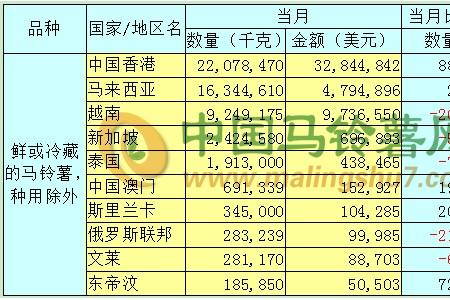 2019年12月马铃薯出口数据分析报告 ()
