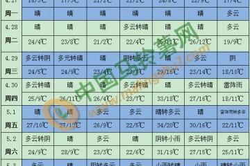 气温回升降水减少 华北率先体验初夏感 ()