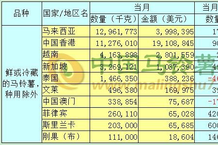 2020年1-2月马铃薯出口数据分析报告 ()
