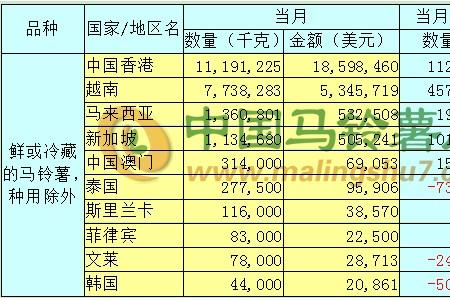 2020年3月马铃薯出口数据分析报告 ()