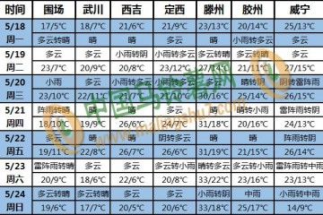 华南降水显著增多 东北黄淮警惕雷雨风雹 ()