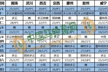 南方强降雨增加 黄淮地区高温来袭 ()