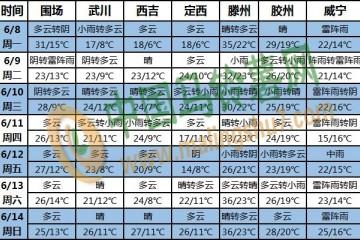 南方强降雨继续 华北东北高温再加码 ()