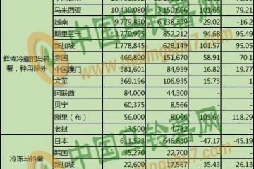 20年5月马铃薯出口数据 按国家