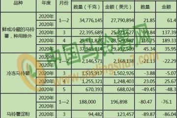 20年5月马铃薯出口数据 按总量