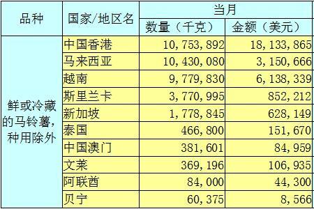 2020年5月马铃薯出口数据分析报告 ()