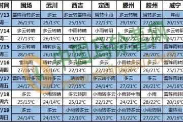 梅雨季超长待机 长江中下游多降雨 ()