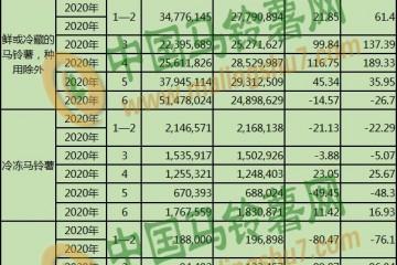 20年12月马铃薯出口数据 按总量