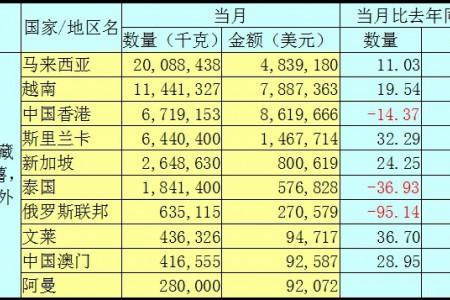 2020年6月马铃薯出口数据分析报告 ()