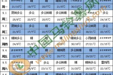 """8月最后一个台风""""美莎克""""来袭 ()"""