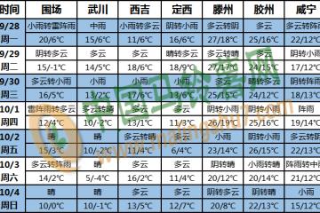 冷空气活动频繁 局部地区已至零下 ()