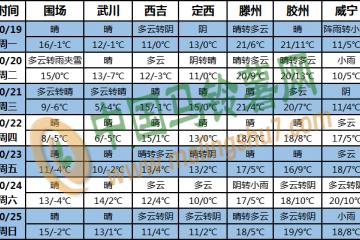 海南岛及南海多风雨 北方将有大风降温过程 ()