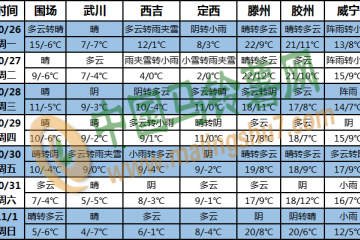 南海及海南岛多风雨天气 北方地区冷空气活动频繁 ()