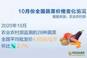 10月份全国菜篮子价格下滑 ()