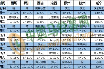 西北地区东部和华北等地有雨雪天气 ()