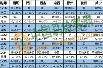 我国大部地区气温偏高 降水较前期增多 ()