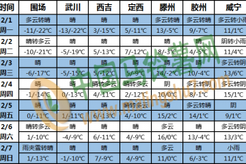 全国大部气温持续偏高 江南华南多降水 ()