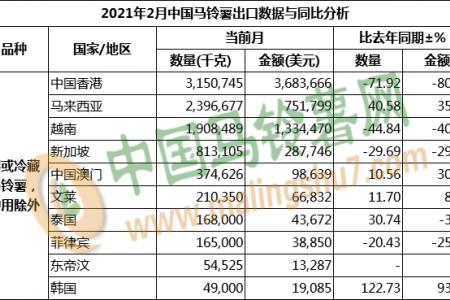2021年2月马铃薯出口数据分析 ()