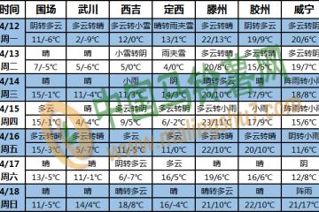 江南及贵州等地多阴雨