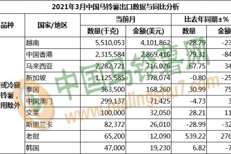 2021年3月马铃薯出口数据分析 ()