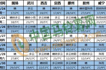 江南多强降水 华北多大风天气 ()