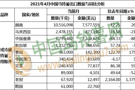 2021年4月马铃薯出口数据分析 ()